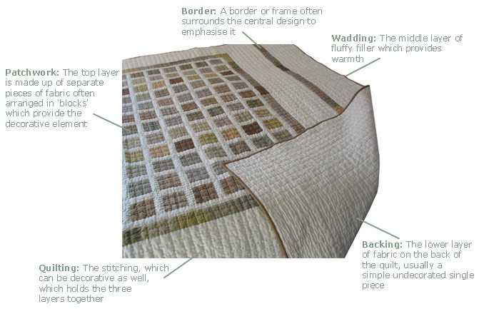 parts of a patchwork quilt
